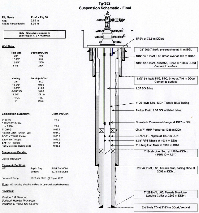 Wellbore Schematic on